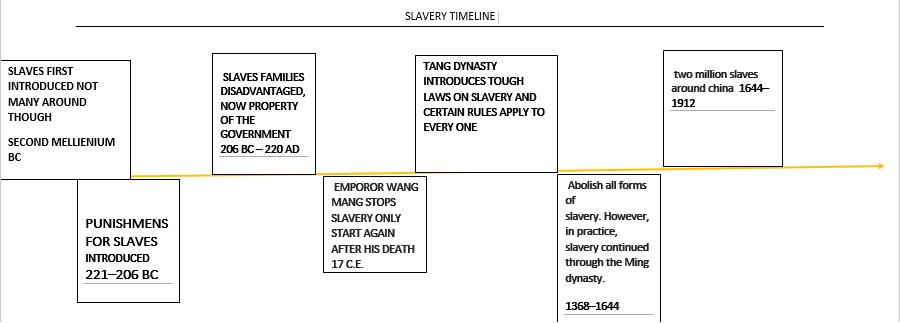 SLAVERY TIMELINE - Ancient China